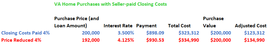 effect price reduction versus seller paid costs
