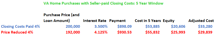 va home loan rates with seller contribution