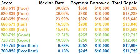 Loans For Fair Credit >> Free Credit Report 2018 Unsecured Loans For Fair Credit
