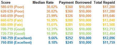 Personal Loan Interest Rates and Credit Scores